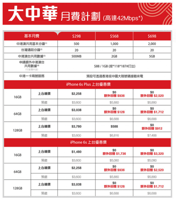 chinaunicom-iphone-6s-plan-2
